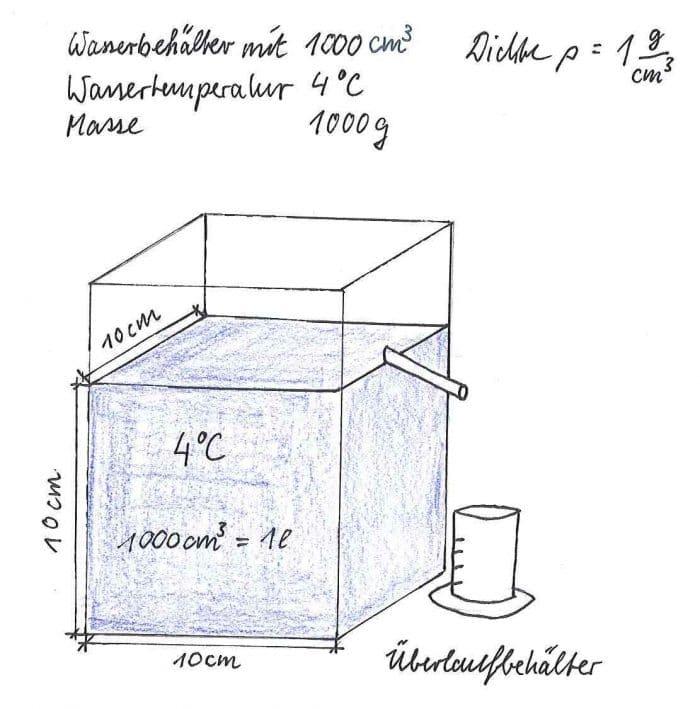 Dichte Wasser 4 Grad