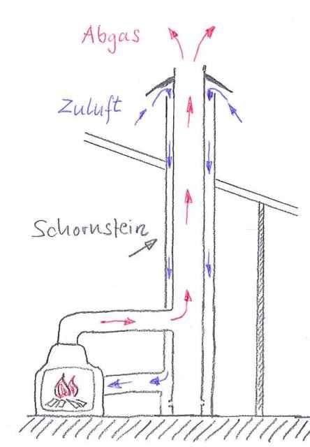 Skizze eines Luft-Abgas-Systems (LAS)