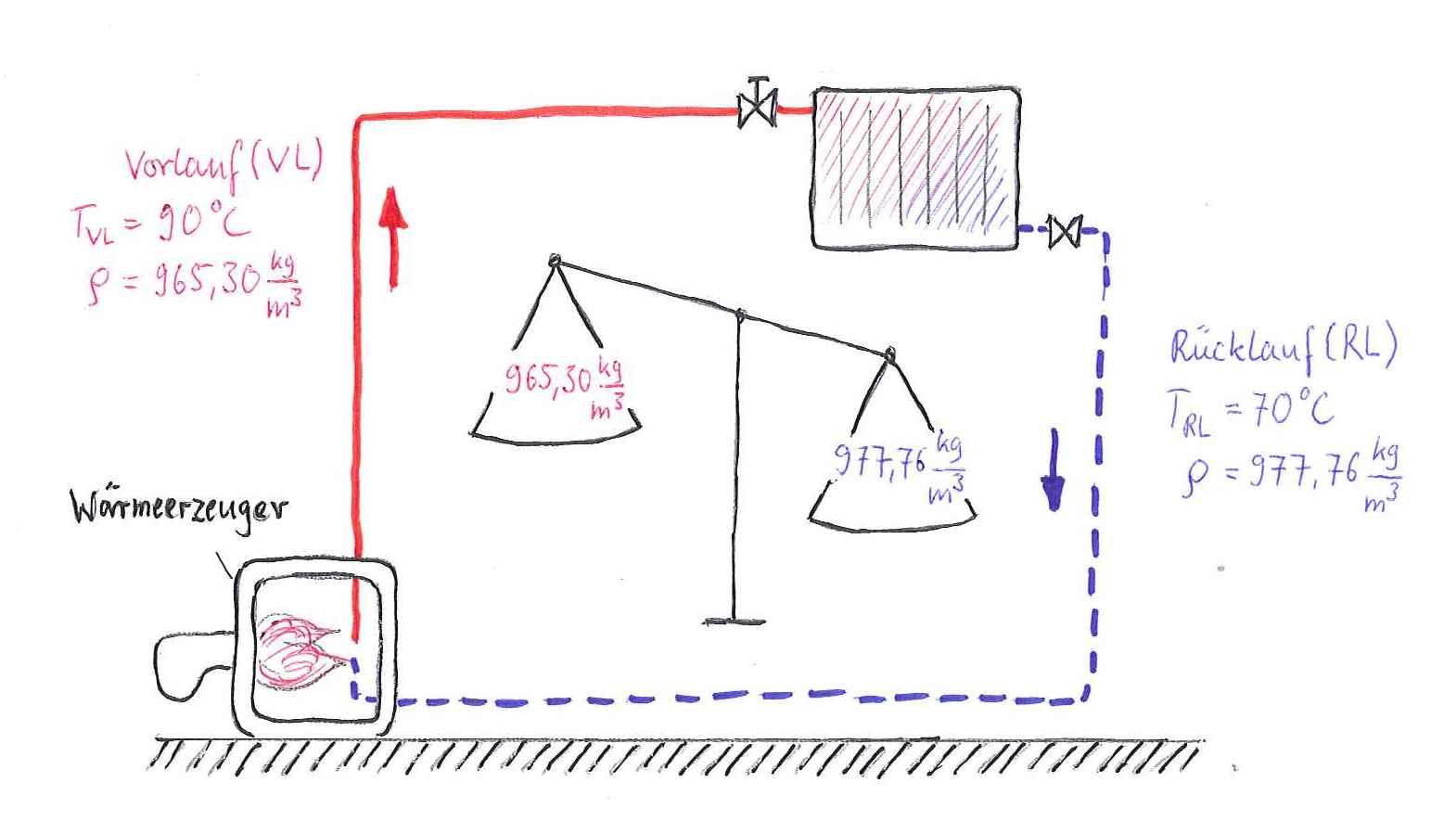 Schemata Schwerkraftheizung