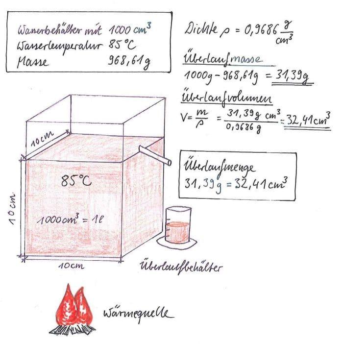 Dichte Wasser 85 Grad Celsius