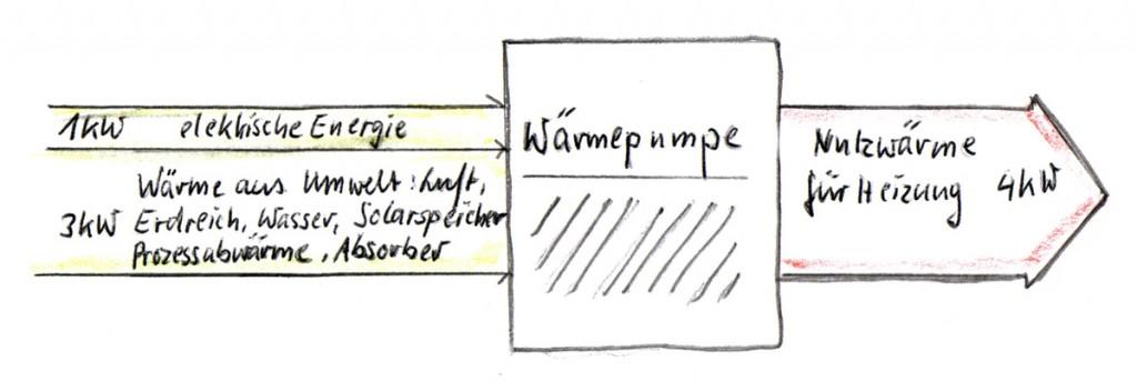 Abbildung 1: Energiefluss einer Wärmepumpe