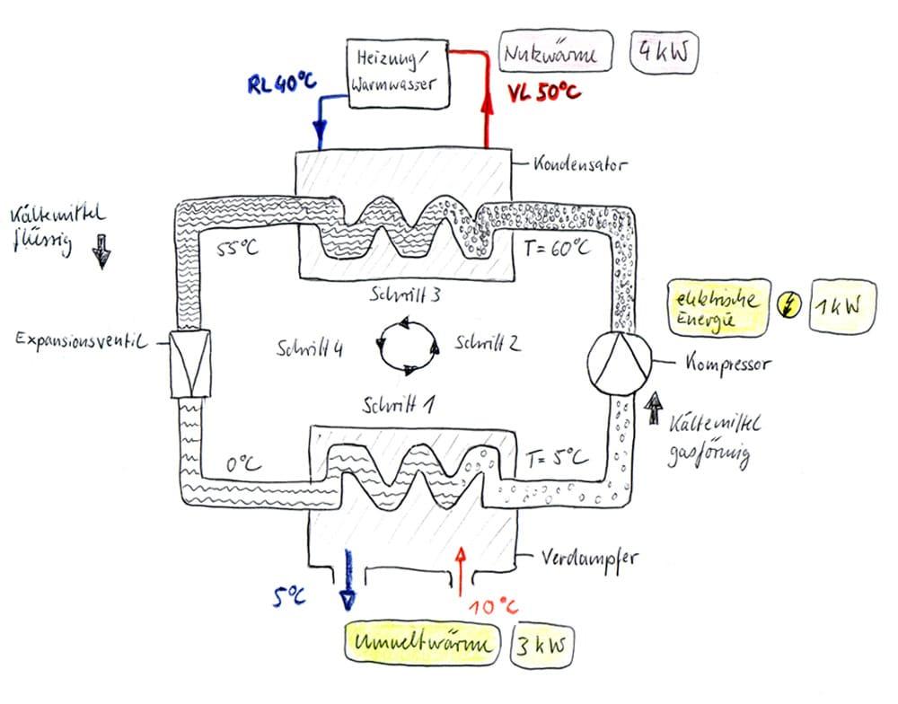 Funktionsschema Wärmepumpe