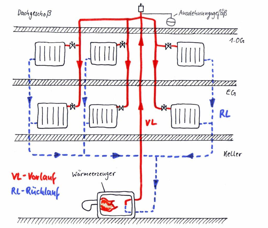 Schwerkraftheizung mit oberer Verteilung in einem geschlossenen Heizsystem