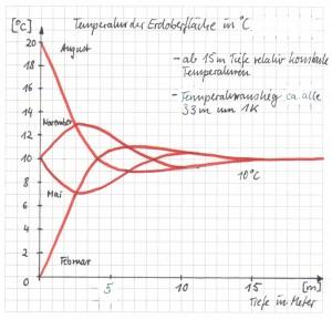 Temperaturverlauf Erdoberfläche