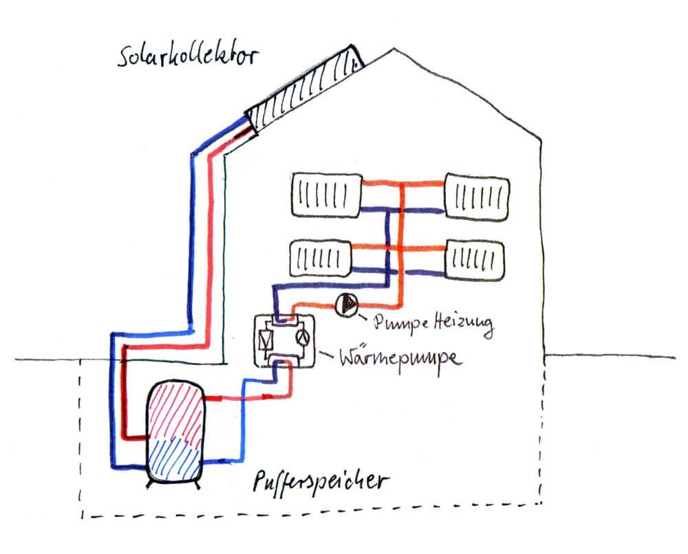 Wärmepumpe mit Pufferspeicher und Solarkollektor