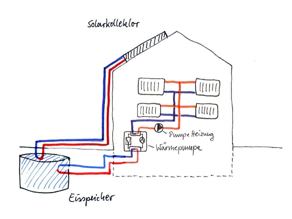 Wärmepumpe mit Eisspeicher und Solarkollektor