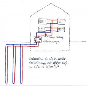 Geothermie - Wärmepumpe Erdsonden