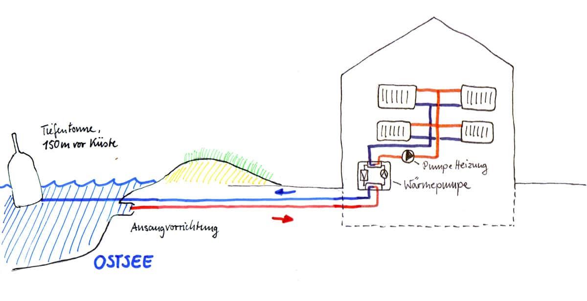 Wärmepumpe mit Meerwassernutzung