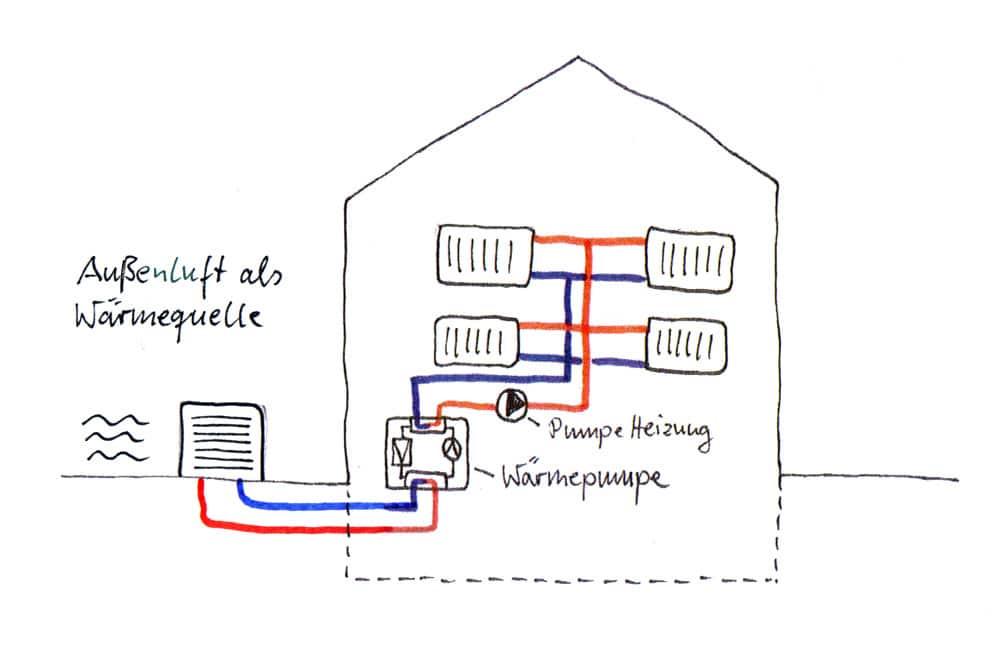Luft Wärmepumpe
