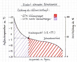 waermepumpe bivalent alternativer betrieb
