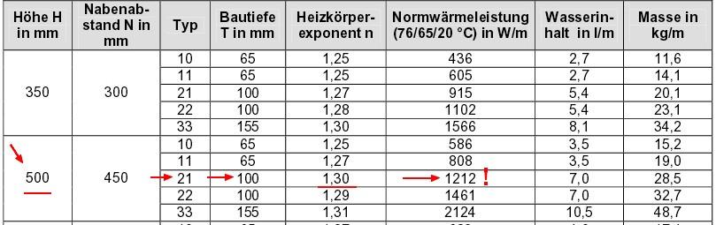 Beispielrechnung Flachheizkörper, Quelle: DeltaQ