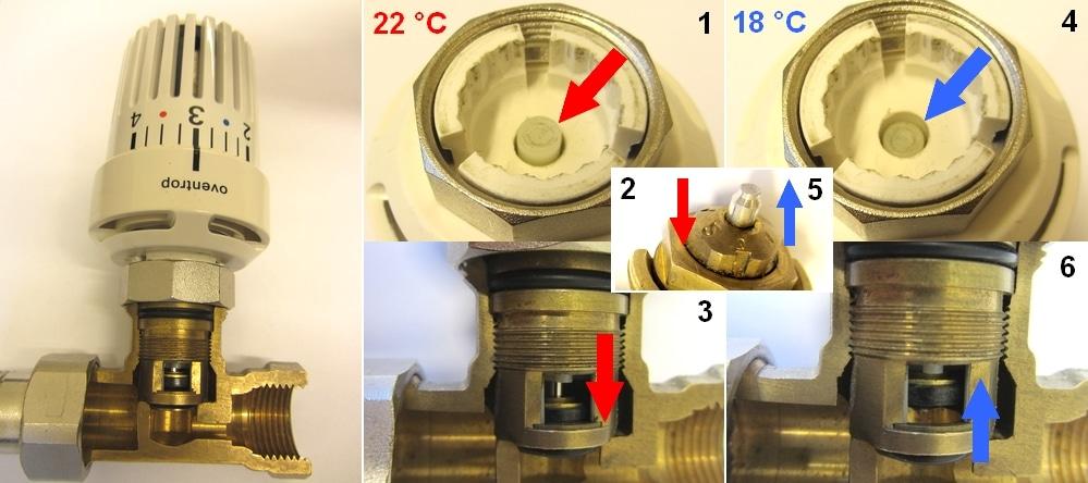 Funktion Thermostatventil - Bild 1: Stellung des Übertragungsstifts bei 22 °C, Bild 2: Stopfbuchse wird durch den Übertragungsstift bewegt, Bild 3: Ventil wird dadurch geschlossen. Bild 4 Stellung des Übertragungsstifts bei 18 °C, Bild 5: Stopfbuchse wird durch den Übertragungsstift bewegt, Bild 6: Ventil wird dadurch geöffnet.
