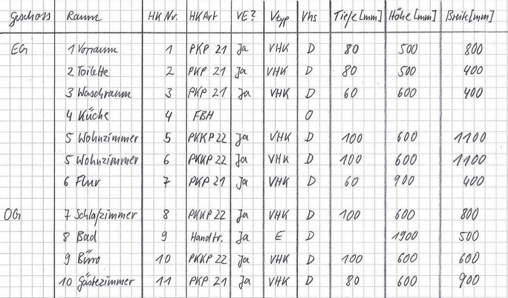 Liste der aufgenommenen Heizkörper