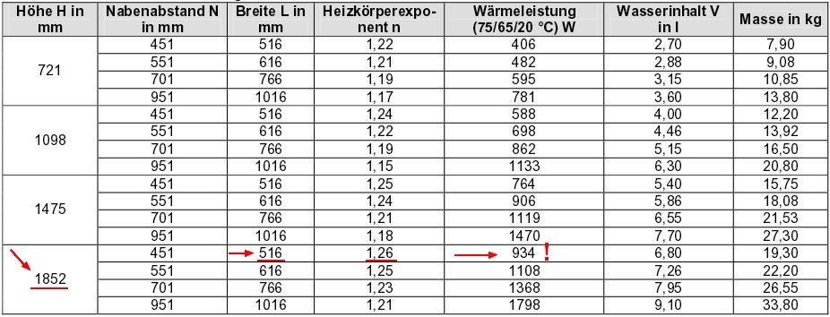 Beispielrechnung Handtuchheizkörper, Quelle der Tabelle: DeltaQ - Heizflächenarten (Recknagel Sprenger)