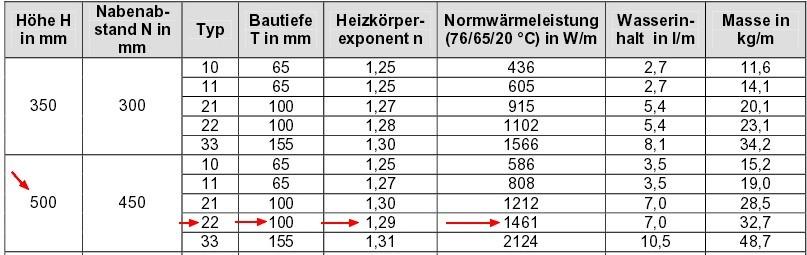 Beispeilrechnung Flachheizkörper, Quelle der Tabelle: DeltaQ – Heizflächenarten (Recknagel Sprenger)