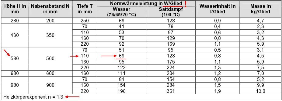 Beispeilrechnung Gliederheizkörper, Quelle der Tabelle: DeltaQ – Heizflächenarten (Recknagel Sprenger)