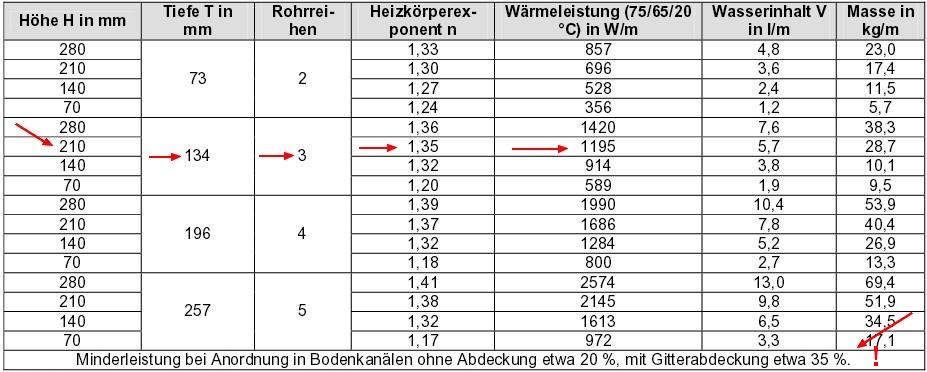 Beispielrechnung Konvektor, Quelle der Tabelle: DeltaQ – Heizflächenarten (Recknagel Sprenger)