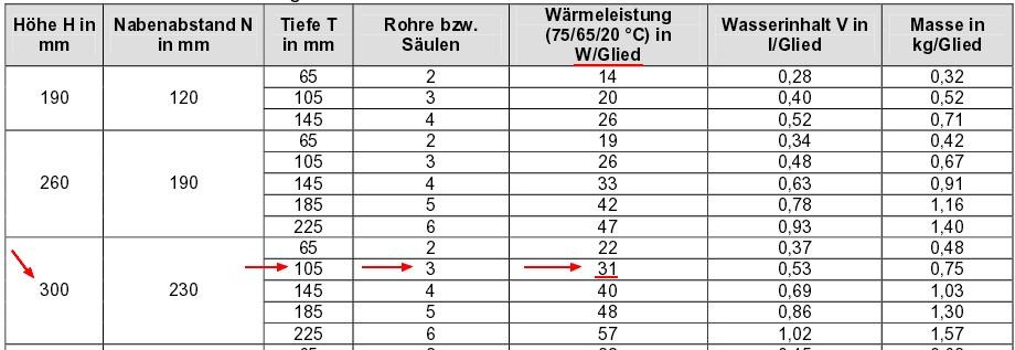 Beispielrechnung Rohrradiatoren, Quelle der Tabelle: DeltaQ – Heizflächenarten (Recknagel Sprenger)