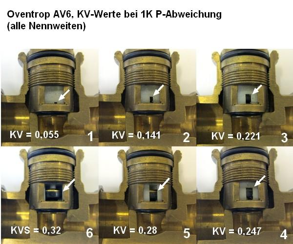 Oventrop AV6, KV- Werte