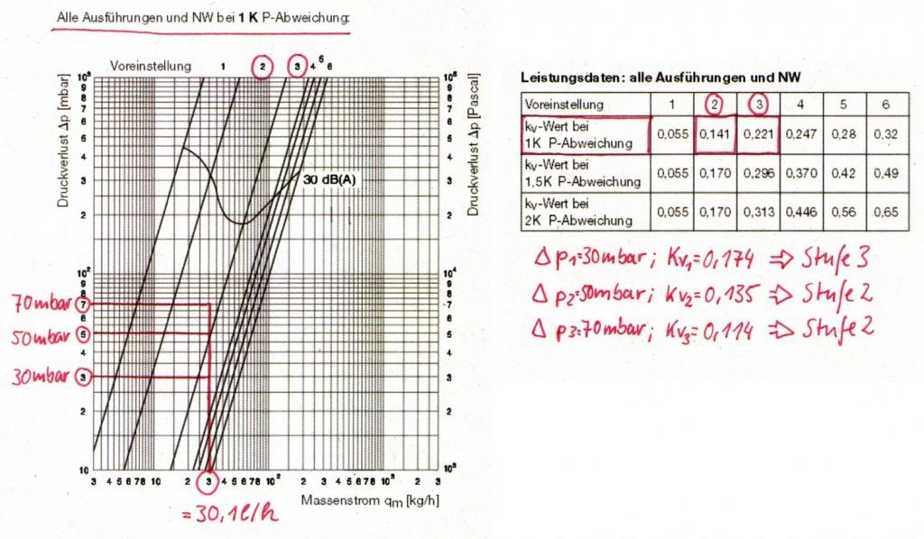 Ermitteln der Voreinstellwerte für das Heizkörperventil AV6 von Oventrop
