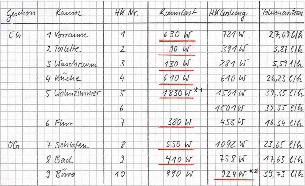 Ergebnisse der Volumenstromberechnung