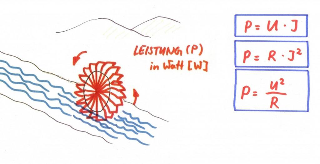 Darstellung der elektrischen Leistung