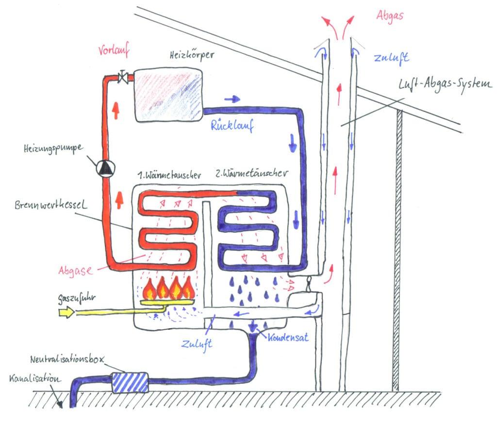 Funktion Brennwertkessel