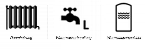 Symbole für die Systemfunktionen