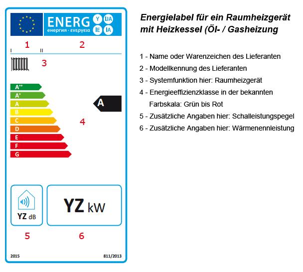 Beispiel: Energielabel für ein Raumheizgerät mit Heizkessel