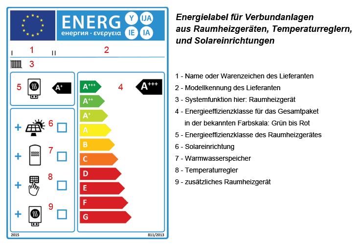 Energielabel für Verbundanlagen aus Raumheizgeräten Temperaturreglern Solareinrichtungen