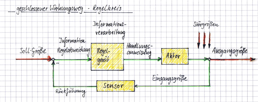 geschlossener-wirkungsweg-Regelkreis