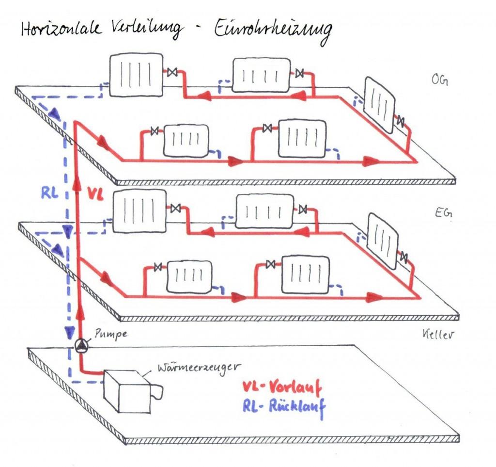 Horizontale Verteilung - Einrohrheizung