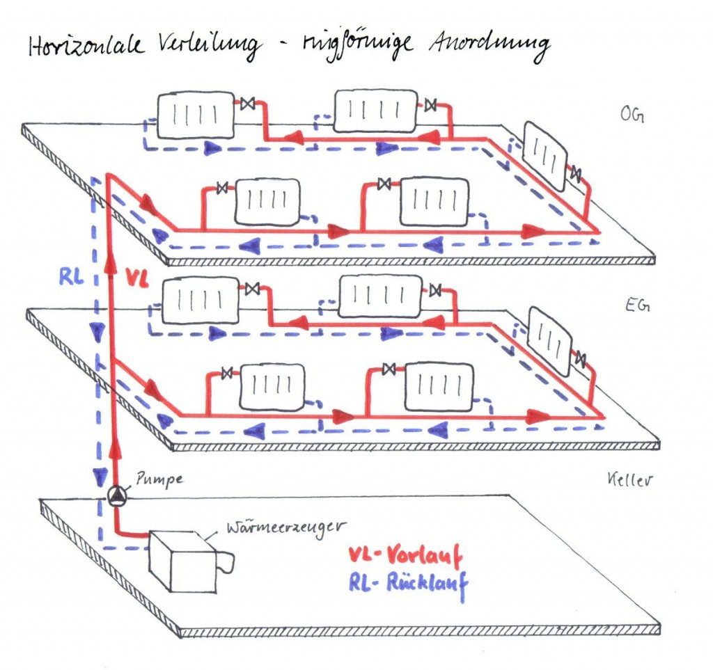 Horizontale Verteilung -ringförmige Anordnung