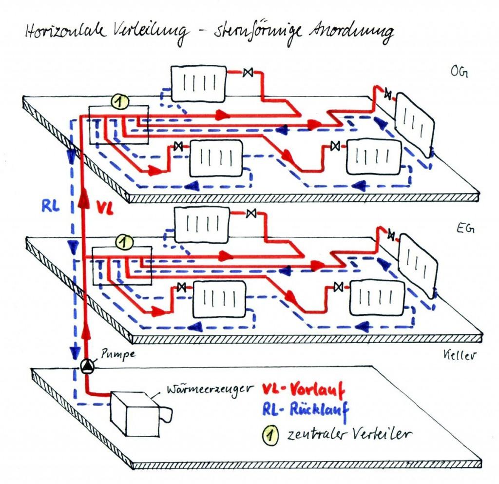 Horizontale Verteilung - sternförmige Anordnung