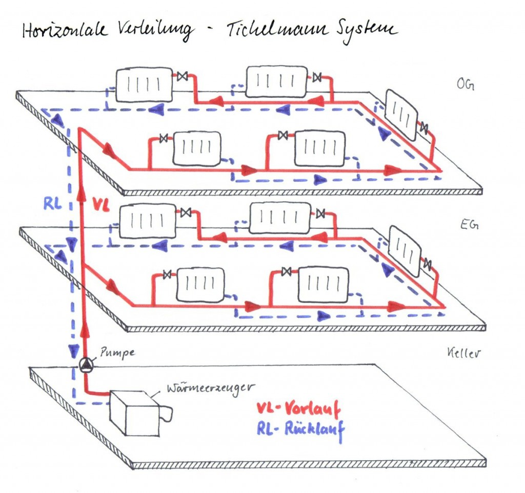 Horizontale Verteilung - Tichelmann System