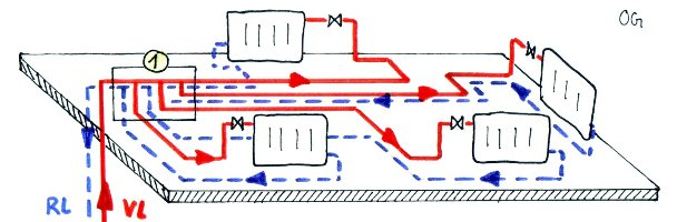 Horizontale Verteilung- Titelbild