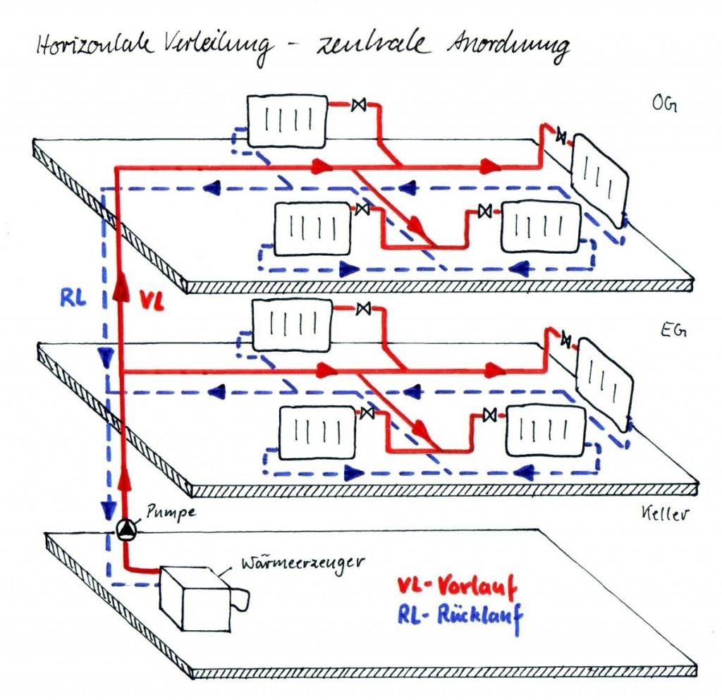 Horizontale Verteilung - zentrale Anordnung