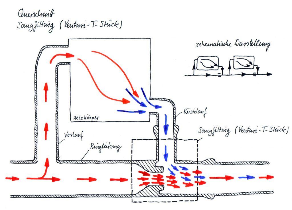 Querschnitt Einrohrheizung im Nebenschluss System mit Saugfitting (Venturi-T-Stück)