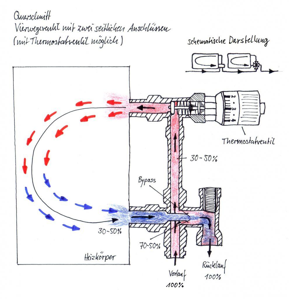 Verwegeventil mit zwei seitlichen Anschlüssen und Thermostatventil