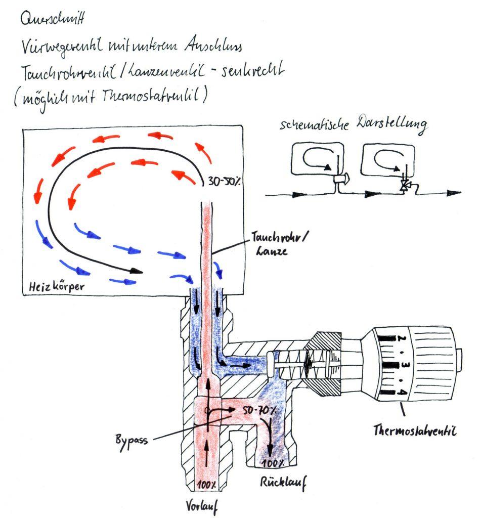 Abbildung 13: Verwegeventil mit einem unteren Anschluss und Thermostatventil (senkrechte Lanze)