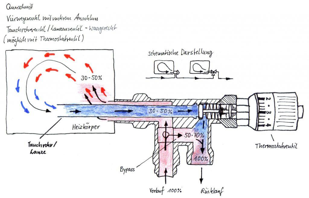 Abbildung 12: Verwegeventil mit einem unteren Anschluss und Thermostatventil (waagerechte Lanze)