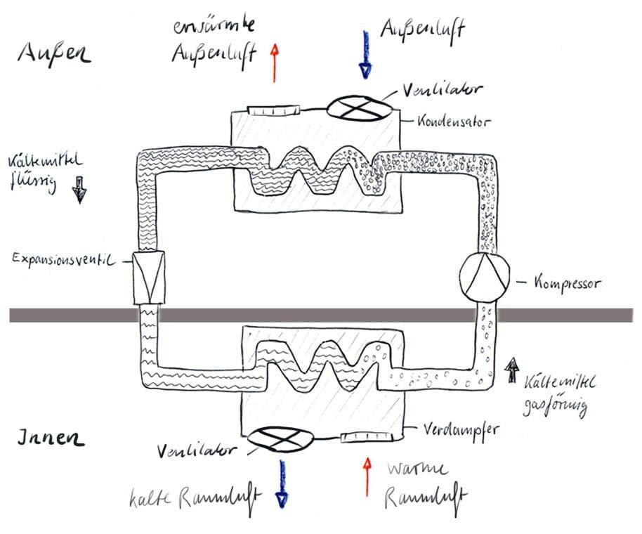Funktionsschema eines Klima Splittgerätes
