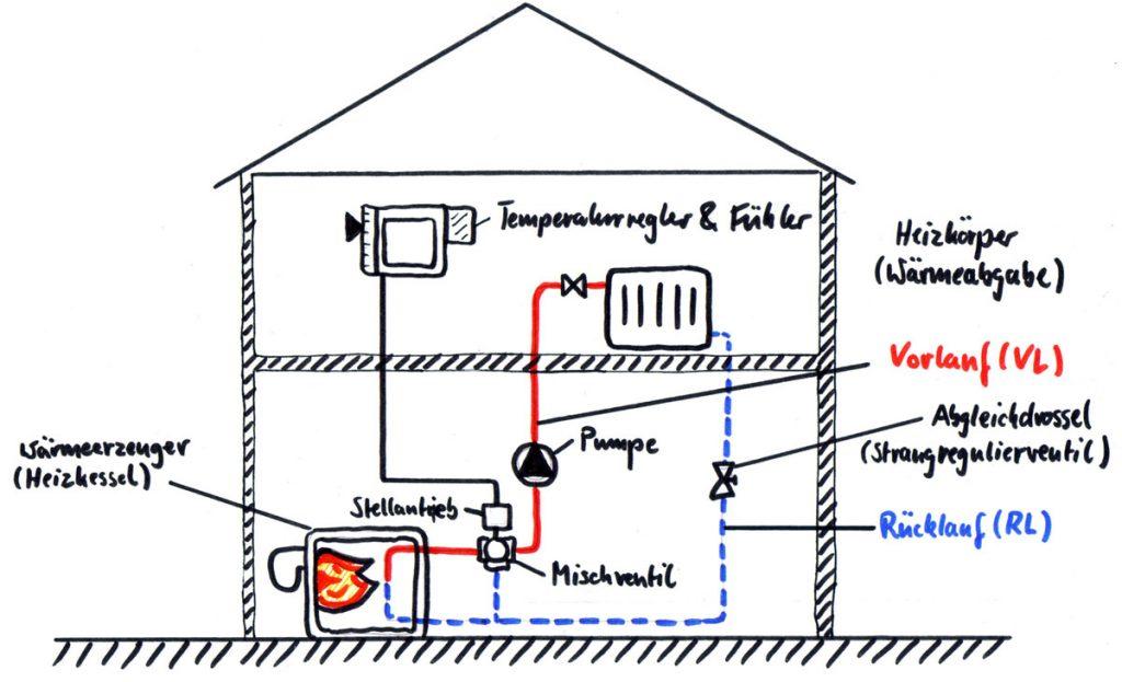 Darstellung eines hydraulischen Heizkreises