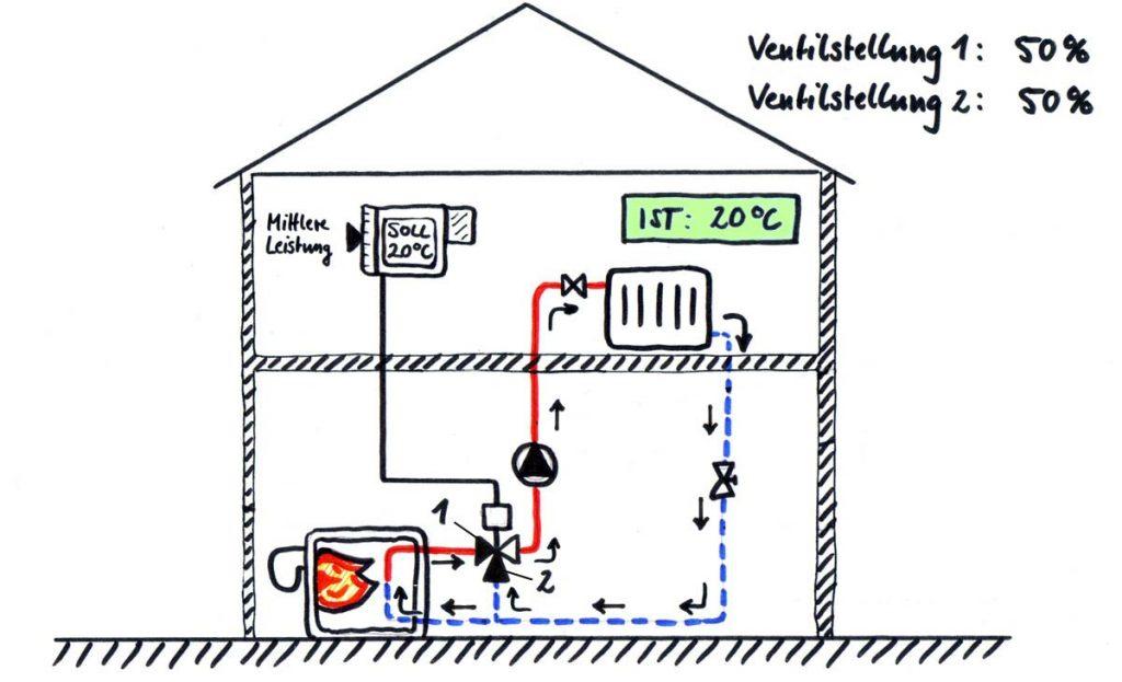 Darstellung eines hydraulischen Heizkreises mit 20 °C Raumtemperatur