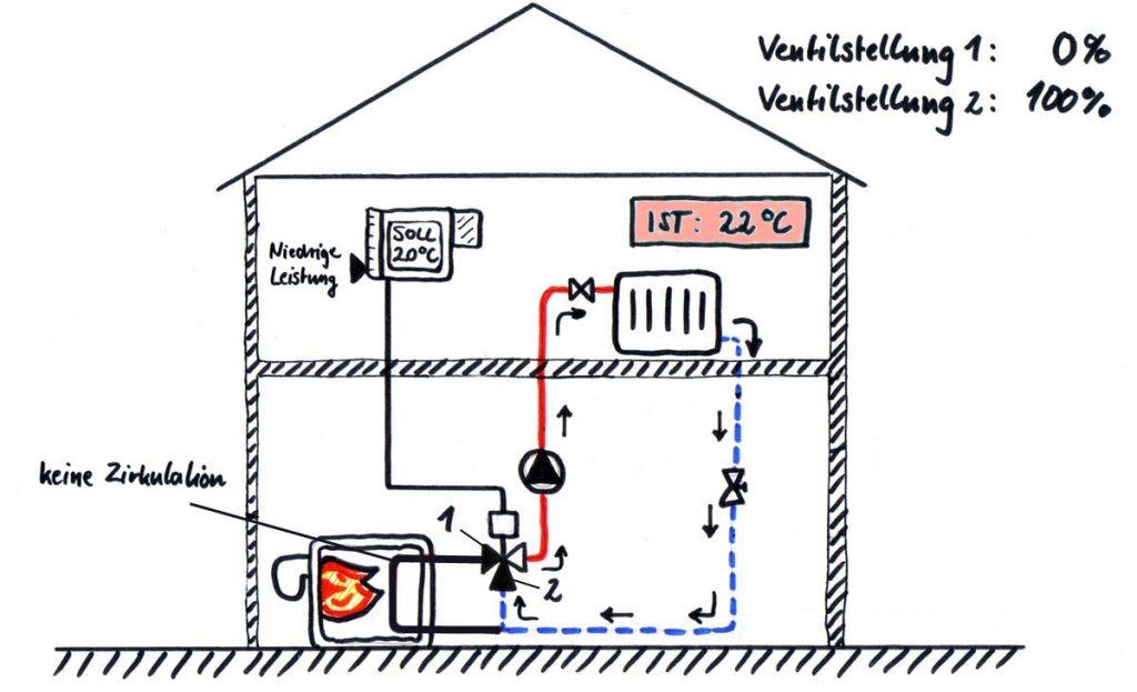 Darstellung eines hydraulischen Heizkreises mit 22 °C Raumtemperatur
