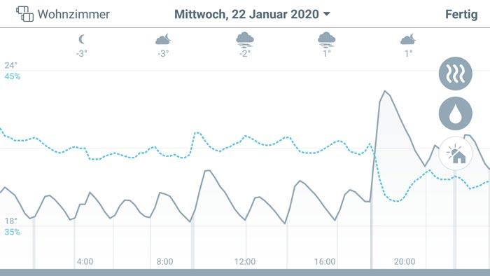 tado° App - Übersicht Temperaturverlauf und relative Luftfeuchte