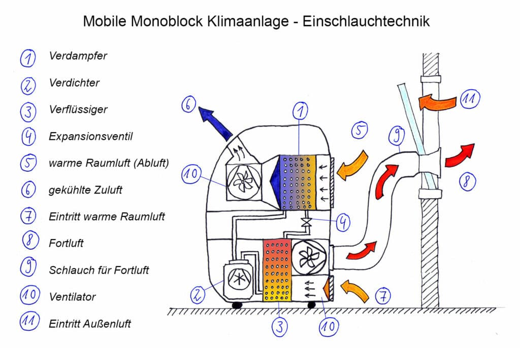 Funktionsskizze: Mobile Monoblock Klimaanlage mit Einschlauchtechnik