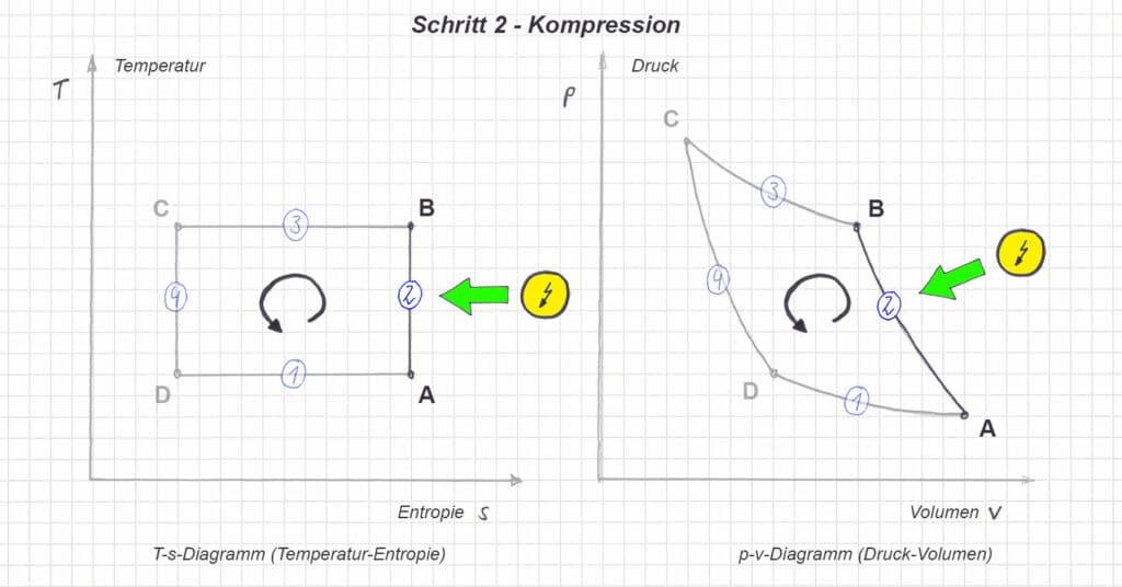 T-s und p-v Diagramm im linkslaufenden Carnot Prozess - Schritt 2 - Kompression