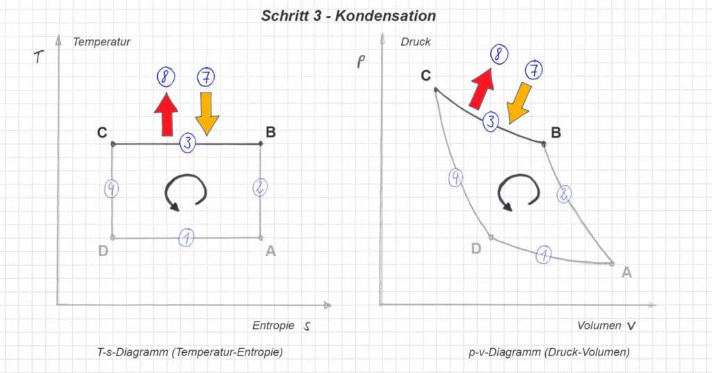 T-s und p-v Diagramm im linkslaufenden Carnot Prozess - Schritt 2 - Kondensation