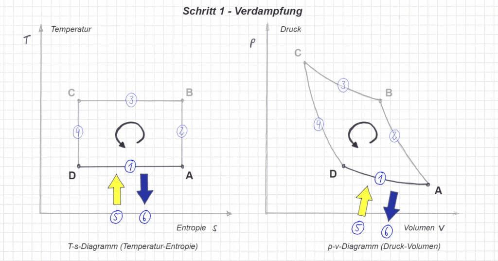 T-s und p-v Diagramm im linkslaufenden Carnot Prozess - Schritt 1 - Verdampfung